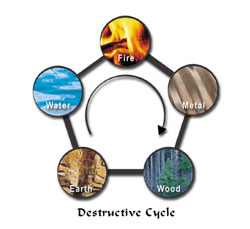 five elements destructive cycle