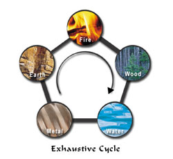 five elements exhaustive cycle