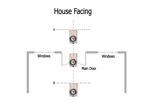 measure house facing direction